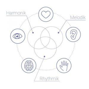 Harmonielehre auf Zapiano